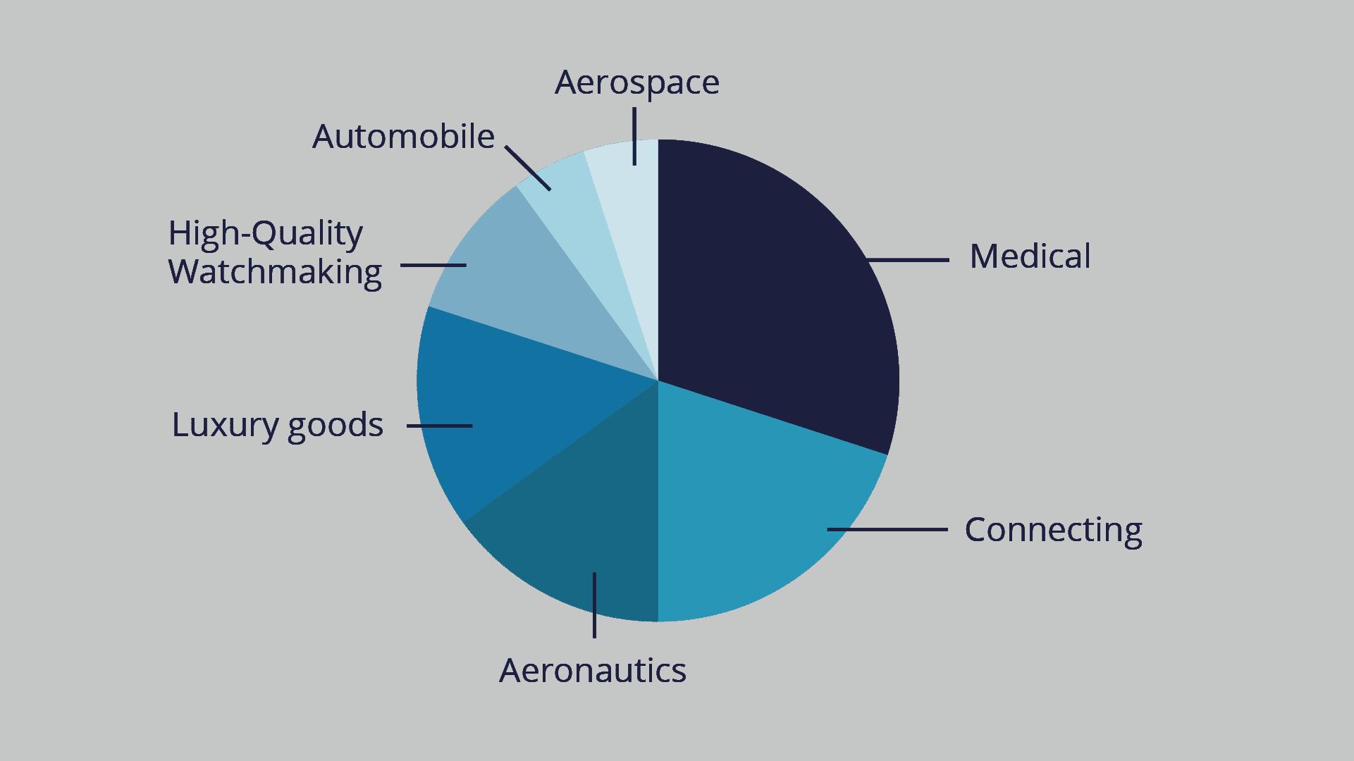 Sectors of activity